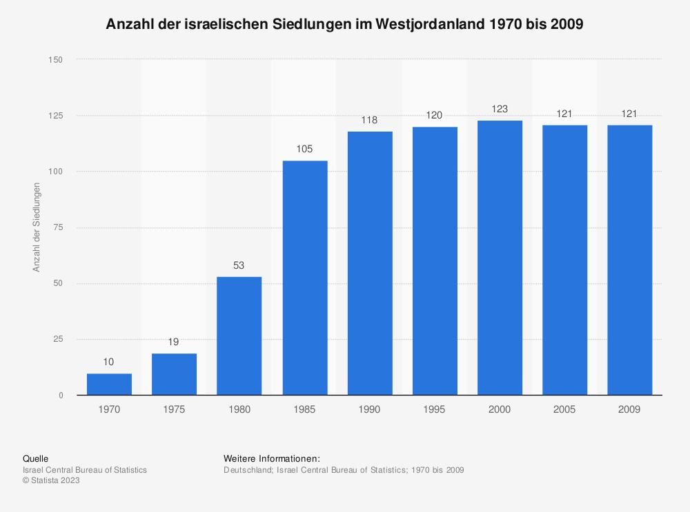 Statistik: Anzahl der israelischen Siedlungen im Westjordanland 1970 bis 2009 | Statista