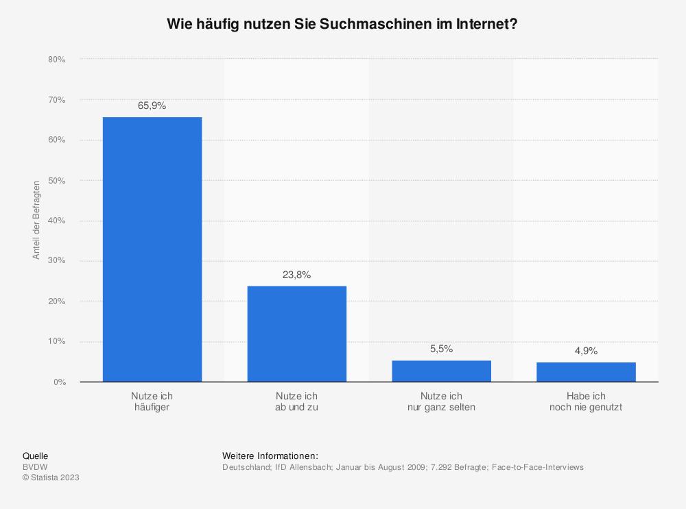 Statistik: Wie häufig nutzen Sie Suchmaschinen im Internet? | Statista