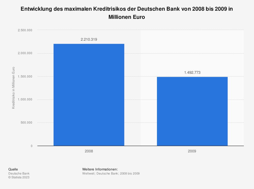 Statistik: Entwicklung des maximalen Kreditrisikos der Deutschen Bank von 2008 bis 2009 in Millionen Euro | Statista