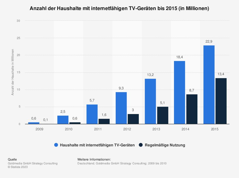Statistik: Anzahl der Haushalte mit internetfähigen TV-Geräten bis 2015 (in Millionen) | Statista