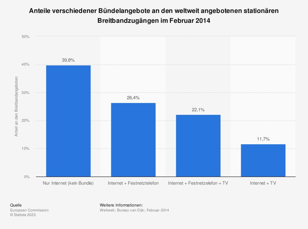 Statistik: Anteile verschiedener Bündelangebote an den weltweit angebotenen stationären Breitbandzugängen im Februar 2014 | Statista