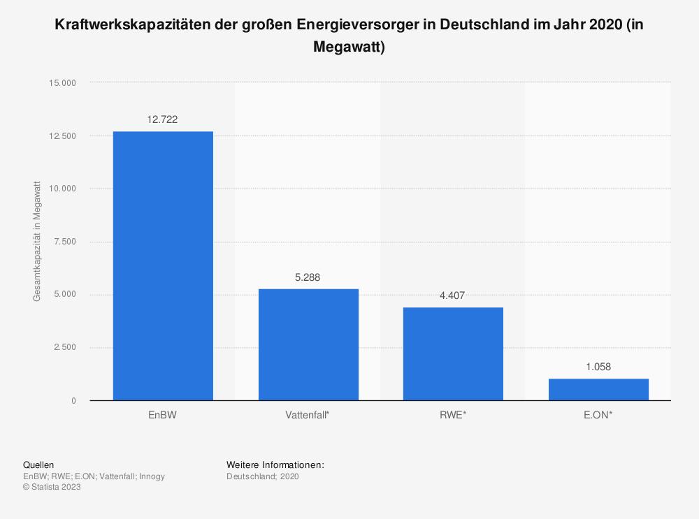 Statistik: Kraftwerkskapazitäten der großen Energieversorger in Deutschland im Jahr 2019 (in Megawatt) | Statista