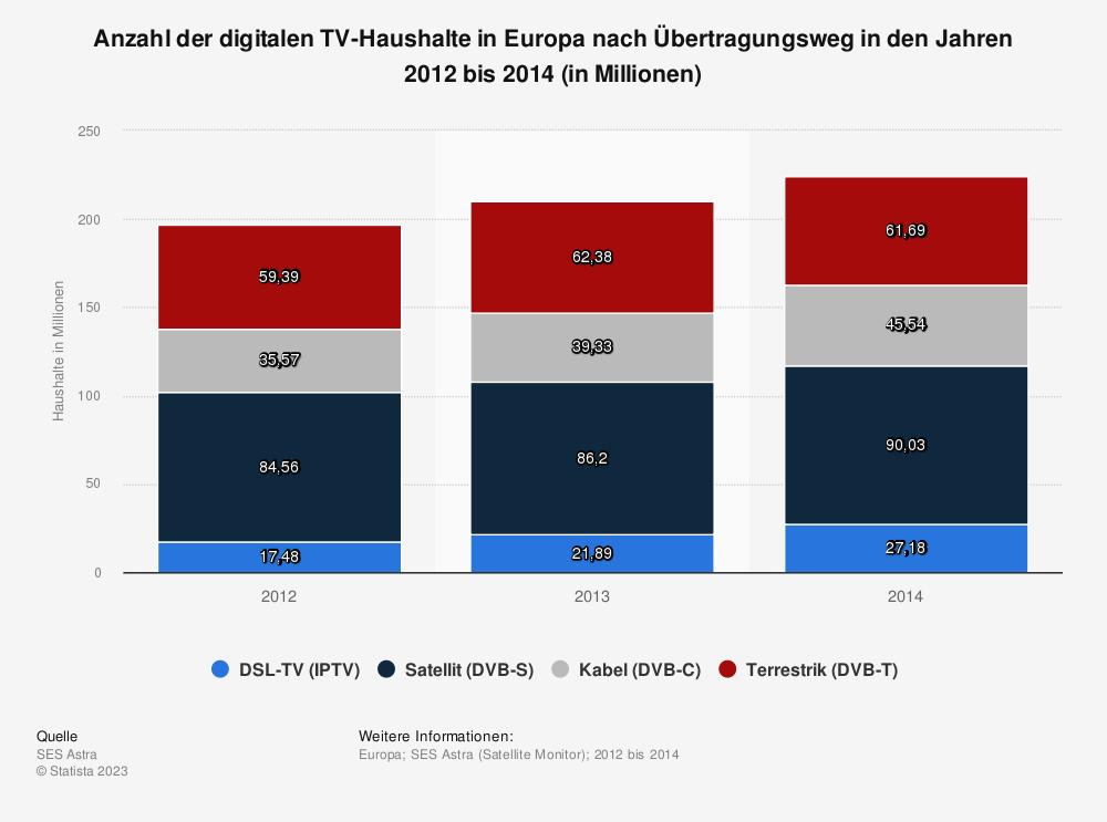 Statistik: Anzahl der digitalen TV-Haushalte in Europa nach Übertragungsweg in den Jahren 2012 bis 2014 (in Millionen) | Statista