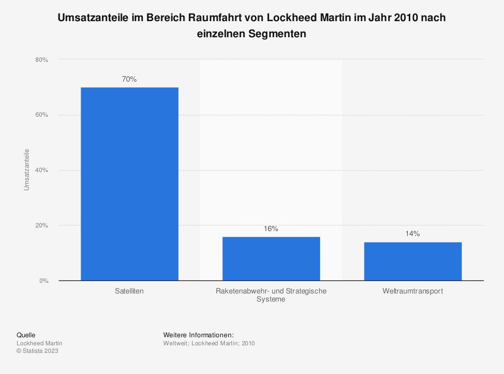 Statistik: Umsatzanteile im Bereich Raumfahrt von Lockheed Martin im Jahr 2010 nach einzelnen Segmenten | Statista