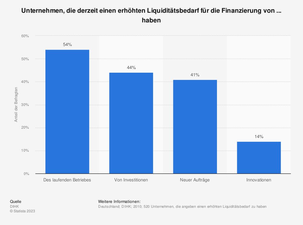 Statistik: Unternehmen, die derzeit einen erhöhten Liquiditätsbedarf für die Finanzierung von ... haben | Statista