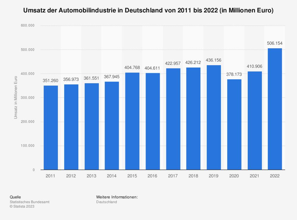 Statistik: Umsatz der Automobilindustrie in Deutschland von 2010 bis 2020 (in Millionen Euro)   Statista