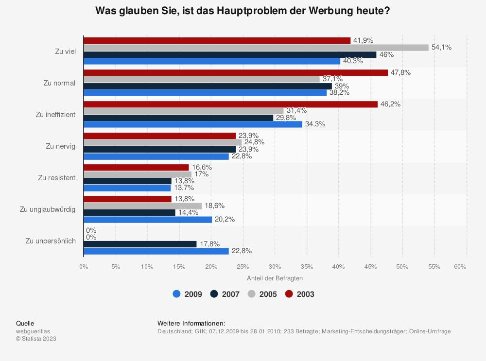 Statistik: Was glauben Sie, ist das Hauptproblem der Werbung heute? | Statista