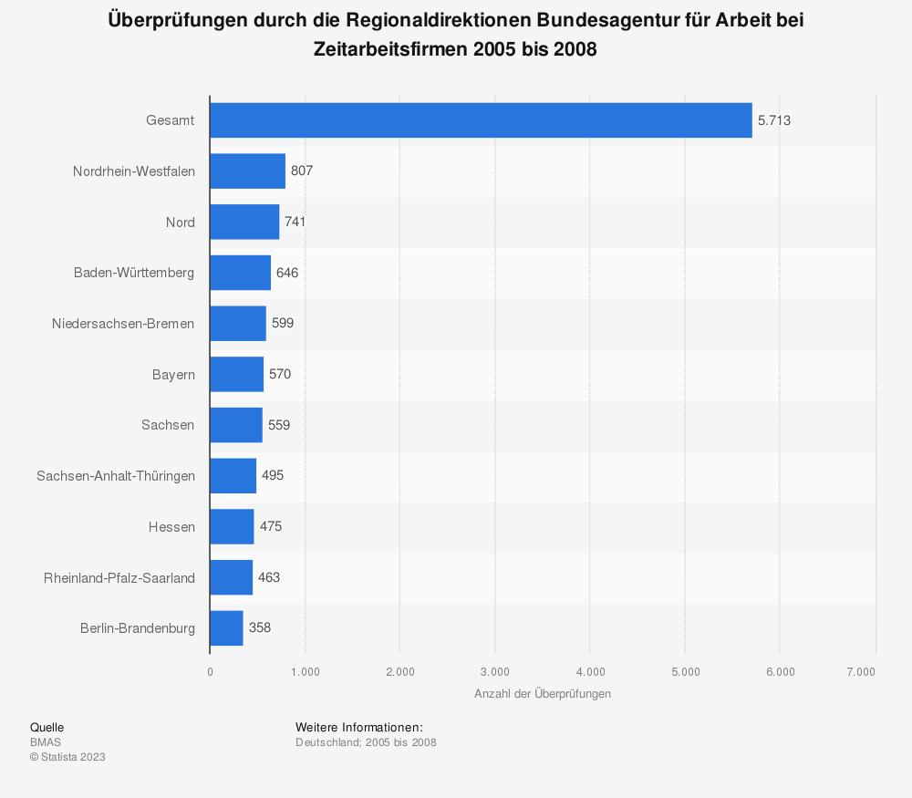 Statistik: Überprüfungen durch die Regionaldirektionen Bundesagentur für Arbeit bei Zeitarbeitsfirmen 2005 bis 2008 | Statista