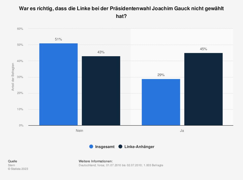 Statistik: War es richtig, dass die Linke bei der Präsidentenwahl Joachim Gauck nicht gewählt hat? | Statista