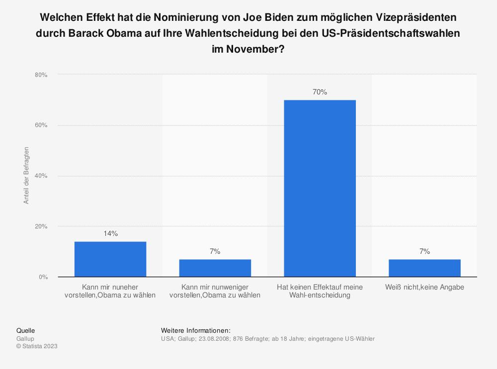 Statistik: Welchen Effekt hat die Nominierung von Joe Biden zum möglichen Vizepräsidenten durch Barack Obama auf Ihre Wahlentscheidung bei den US-Präsidentschaftswahlen im November? | Statista