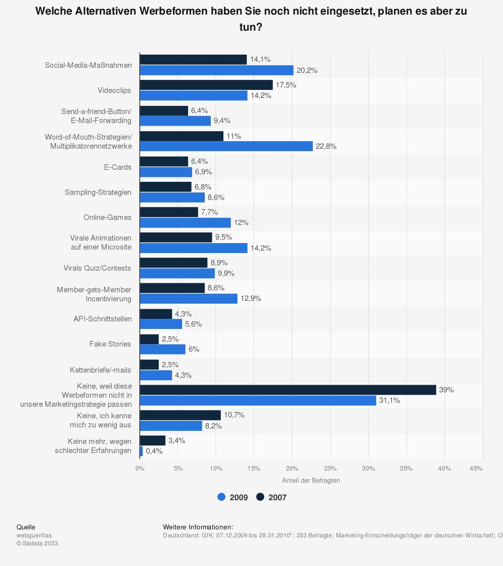 Statistik: Welche Alternativen Werbeformen haben Sie noch nicht eingesetzt, planen es aber zu tun? | Statista