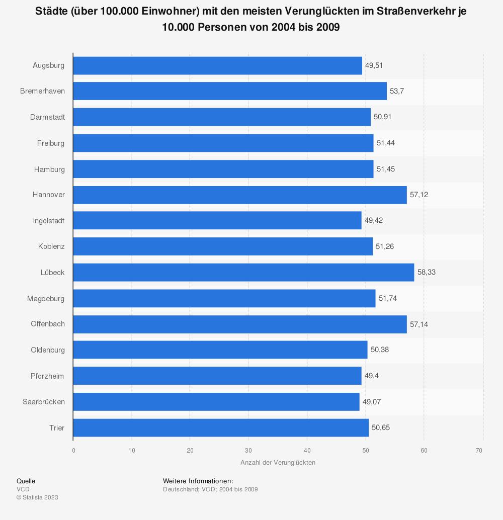 Statistik: Städte (über 100.000 Einwohner) mit den meisten Verunglückten im Straßenverkehr je 10.000 Personen von 2004 bis 2009 | Statista