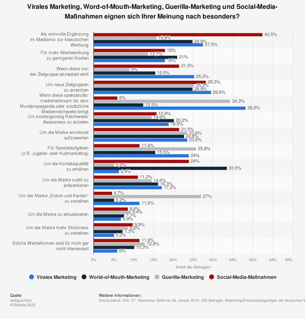 Statistik: Virales Marketing, Word-of-Mouth-Marketing, Guerilla-Marketing und Social-Media-Maßnahmen eignen sich Ihrer Meinung nach besonders? | Statista