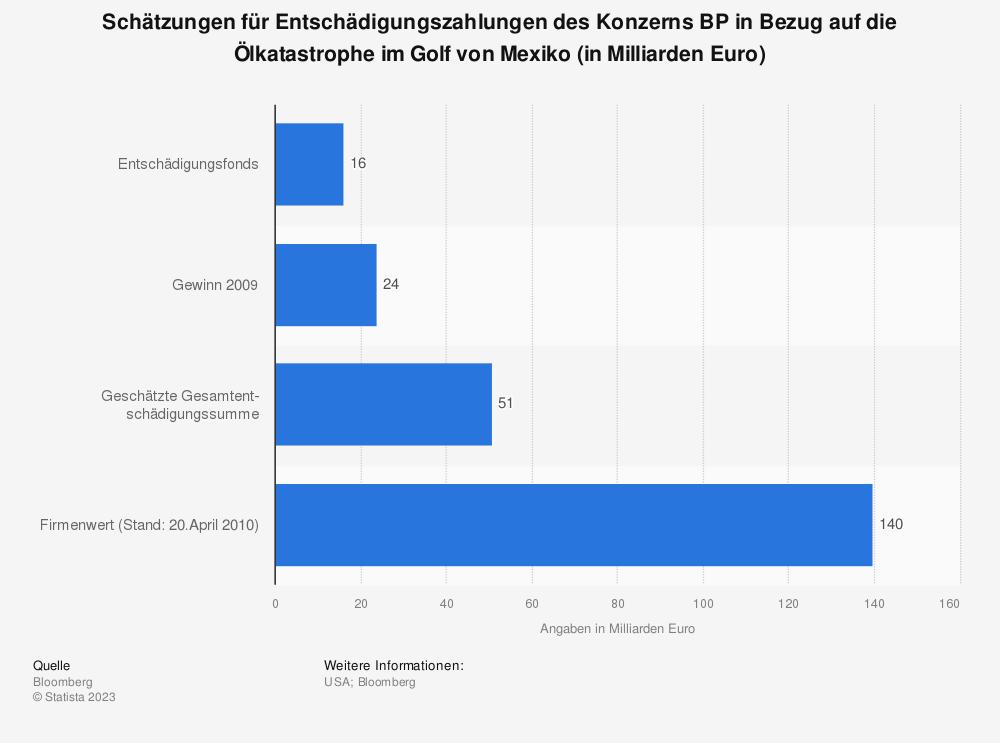 Statistik: Schätzungen für Entschädigungszahlungen des Konzerns BP in Bezug auf die Ölkatastrophe im Golf von Mexiko (in Milliarden Euro) | Statista