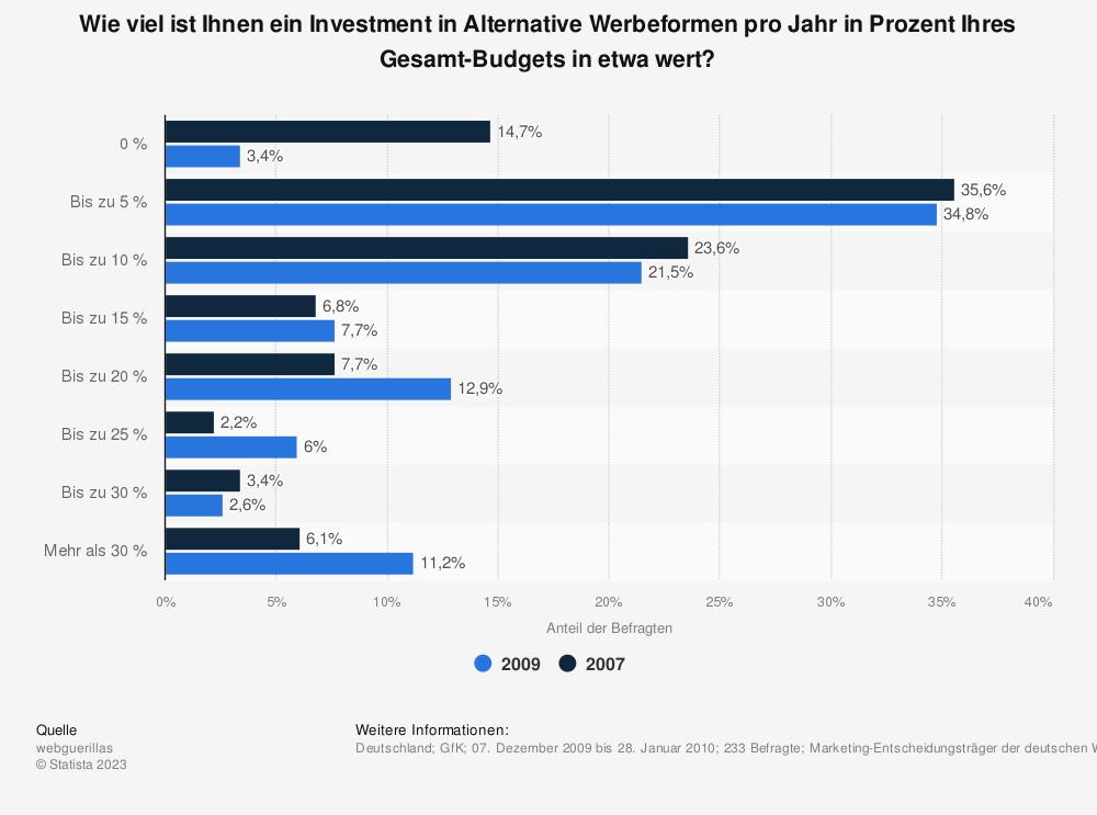 Statistik: Wie viel ist Ihnen ein Investment in Alternative Werbeformen pro Jahr in Prozent Ihres Gesamt-Budgets in etwa wert? | Statista