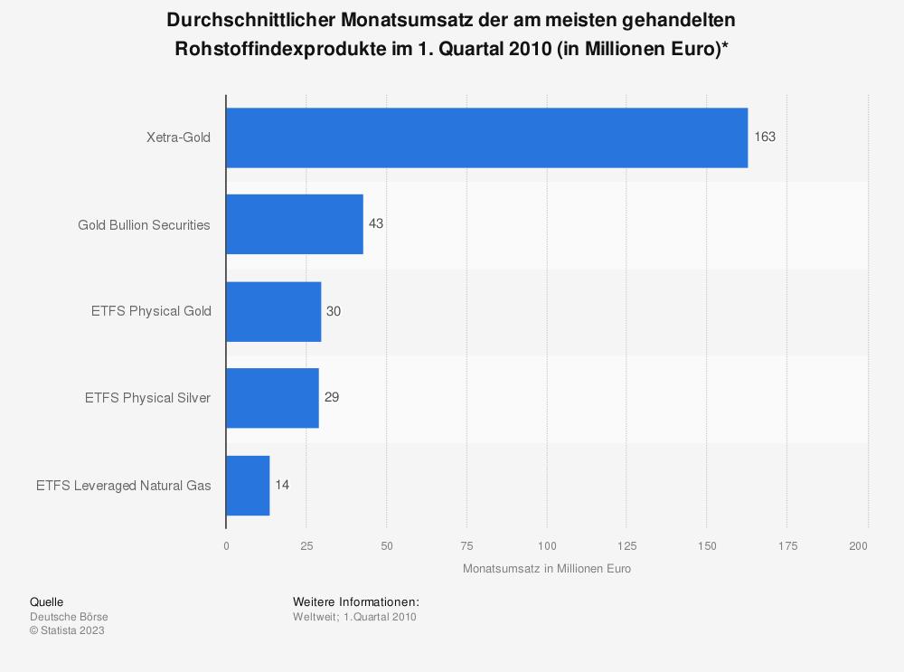 Statistik: Durchschnittlicher Monatsumsatz der am meisten gehandelten Rohstoffindexprodukte im 1. Quartal 2010 (in Millionen Euro)* | Statista
