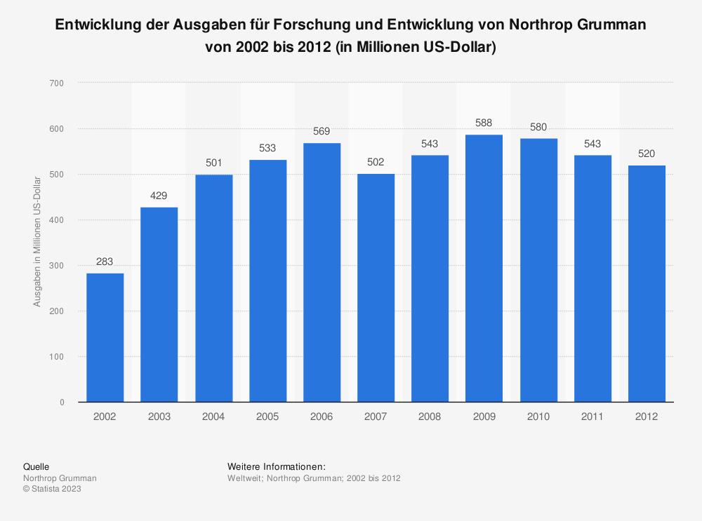 Statistik: Entwicklung der Ausgaben für Forschung und Entwicklung von Northrop Grumman von 2002 bis 2012 (in Millionen US-Dollar) | Statista