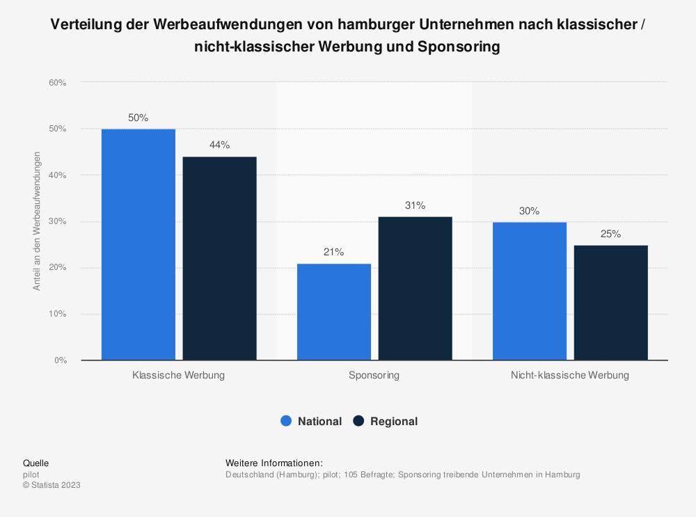 Statistik: Verteilung der Werbeaufwendungen von hamburger Unternehmen nach klassischer / nicht-klassischer Werbung und Sponsoring | Statista