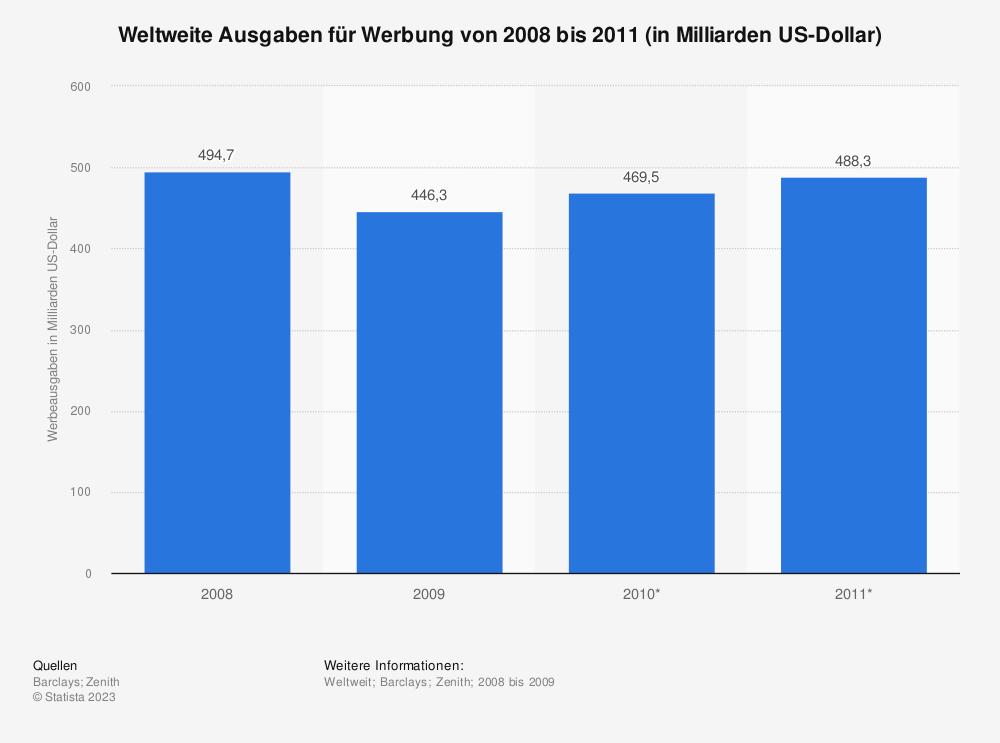 Statistik: Weltweite Ausgaben für Werbung von 2008 bis 2011 (in Milliarden US-Dollar) | Statista