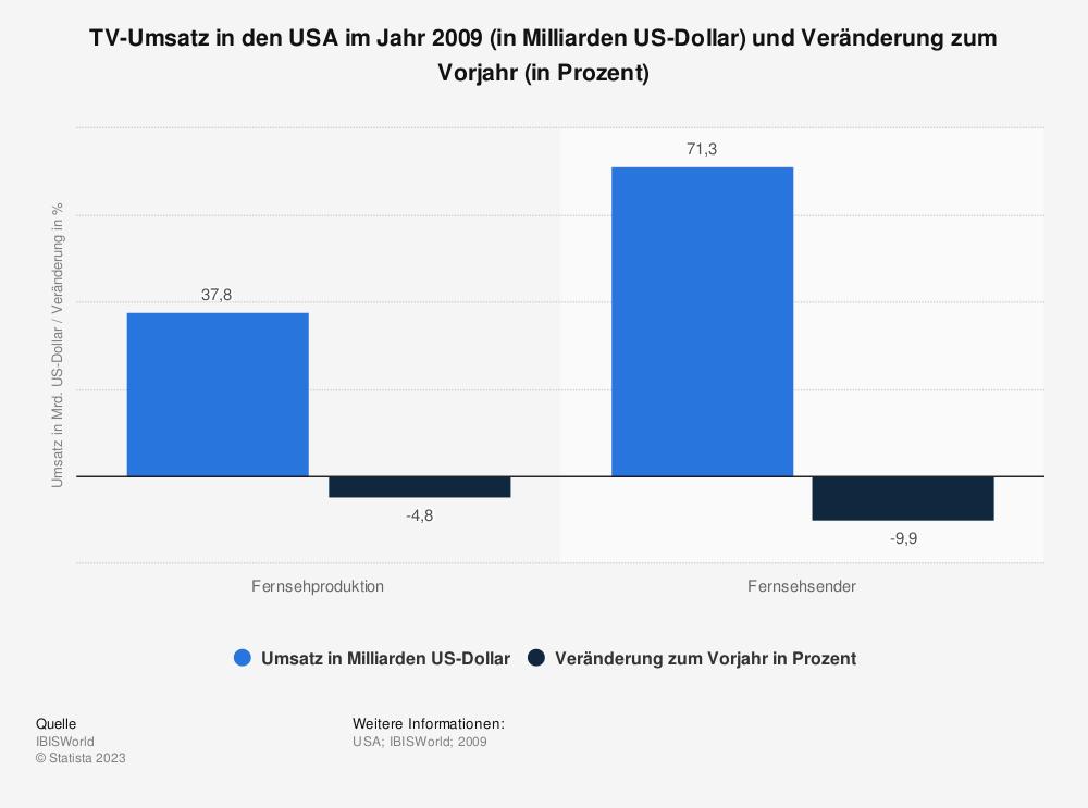Statistik: TV-Umsatz in den USA im Jahr 2009 (in Milliarden US-Dollar) und Veränderung zum Vorjahr (in Prozent) | Statista