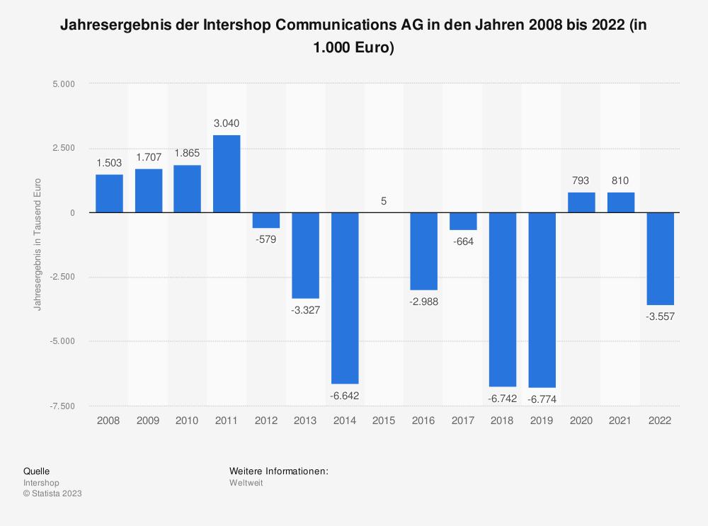Statistik: Jahresergebnis der Intershop Communications AG in den Jahren 2008 bis 2018 (in 1.000 Euro) | Statista