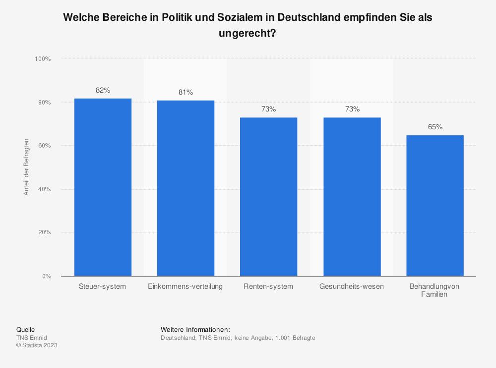 Statistik: Welche Bereiche in Politik und Sozialem in Deutschland empfinden Sie als ungerecht? | Statista