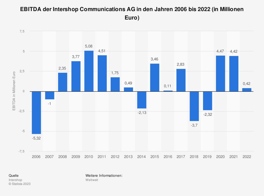 Statistik: EBITDA der Intershop Communications AG in den Jahren 2006 bis 2019 (in Millionen Euro) | Statista