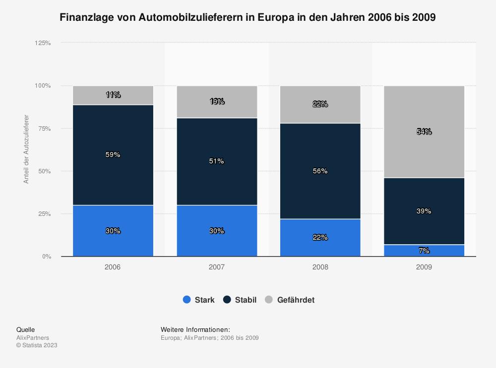 Statistik: Finanzlage von Automobilzulieferern in Europa in den Jahren 2006 bis 2009 | Statista