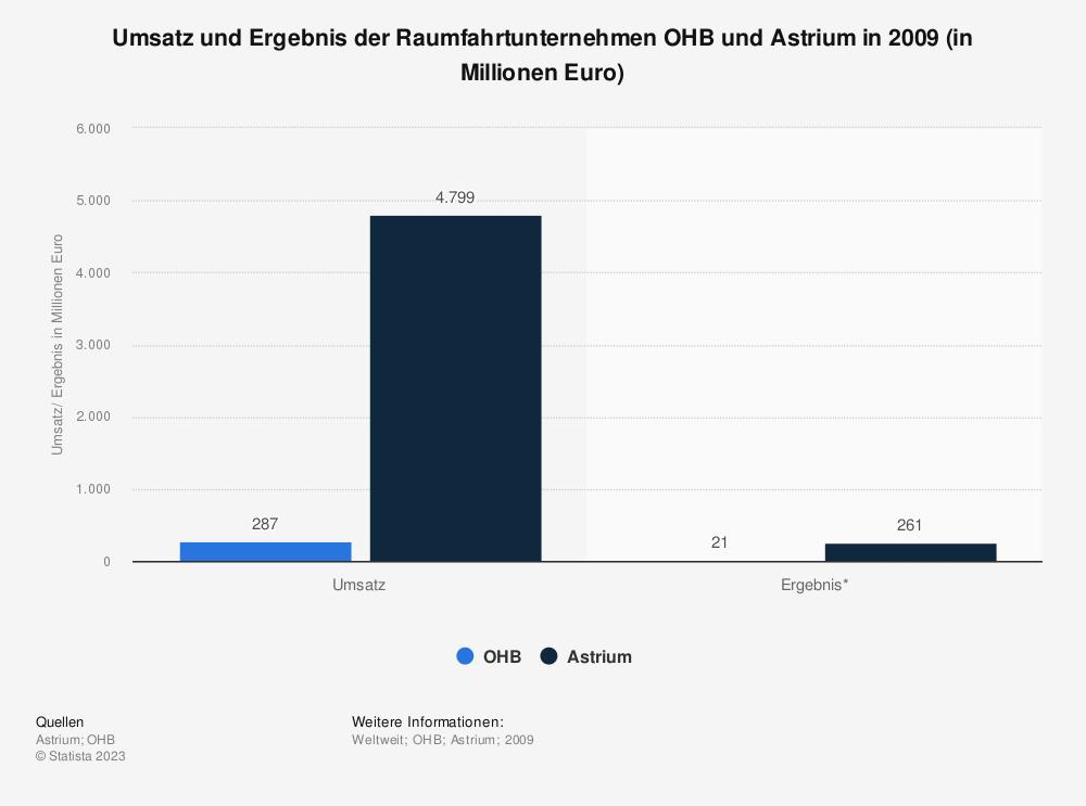 Statistik: Umsatz und Ergebnis der Raumfahrtunternehmen OHB und Astrium in 2009 (in Millionen Euro)   Statista