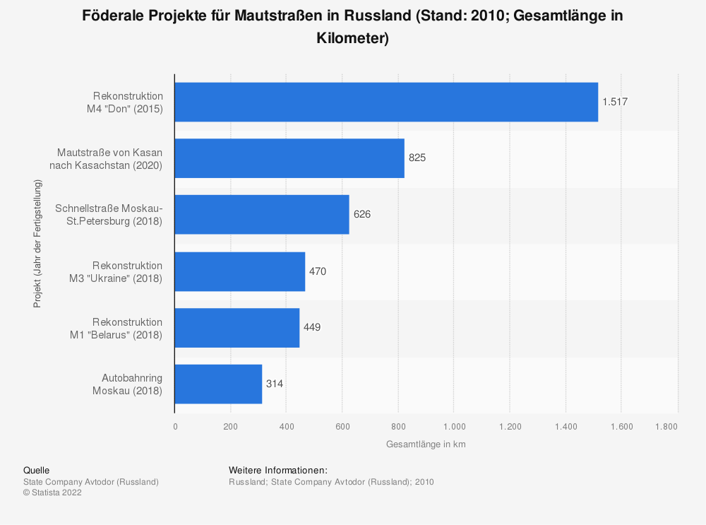 Statistik: Föderale Projekte für Mautstraßen in Russland (Stand: 2010; Gesamtlänge in Kilometer)   Statista