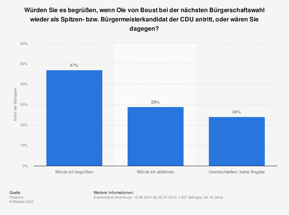 Statistik: Würden Sie es begrüßen, wenn Ole von Beust bei der nächsten Bürgerschaftswahl wieder als Spitzen- bzw. Bürgermeisterkandidat der CDU antritt, oder wären Sie dagegen? | Statista