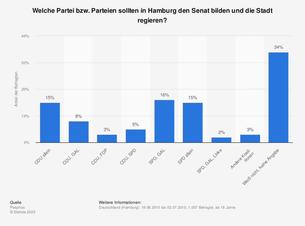 Statistik: Welche Partei bzw. Parteien sollten in Hamburg den Senat bilden und die Stadt regieren? | Statista