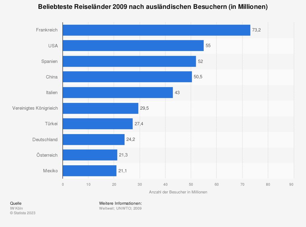 Statistik: Beliebteste Reiseländer 2009 nach ausländischen Besuchern (in Millionen) | Statista