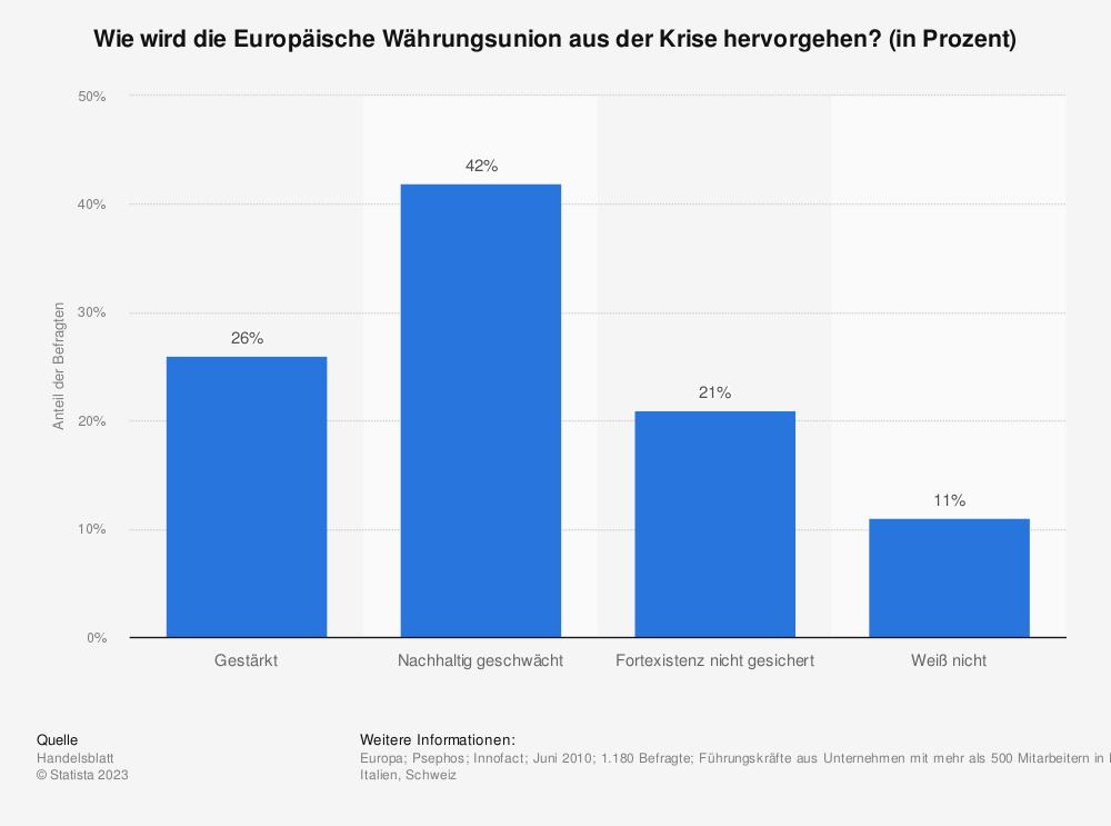 Statistik: Wie wird die Europäische Währungsunion aus der Krise hervorgehen? (in Prozent) | Statista