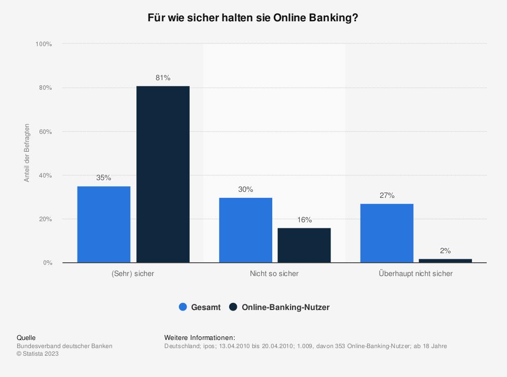 Statistik: Für wie sicher halten sie Online Banking? | Statista