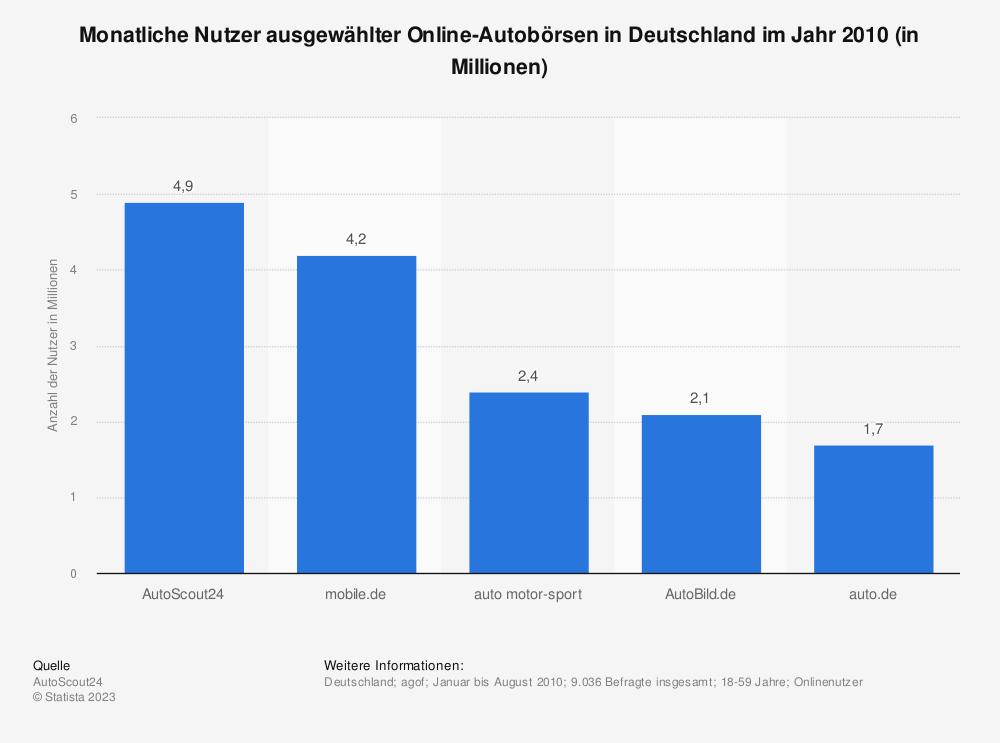 Statistik: Monatliche Nutzer ausgewählter Online-Autobörsen in Deutschland im Jahr 2010 (in Millionen) | Statista