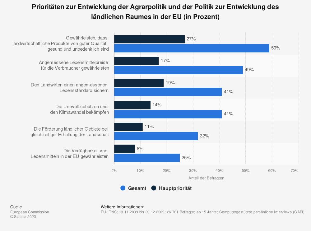 Statistik: Prioritäten zur Entwicklung der Agrarpolitik und der Politik zur Entwicklung des ländlichen Raumes in der EU (in Prozent) | Statista