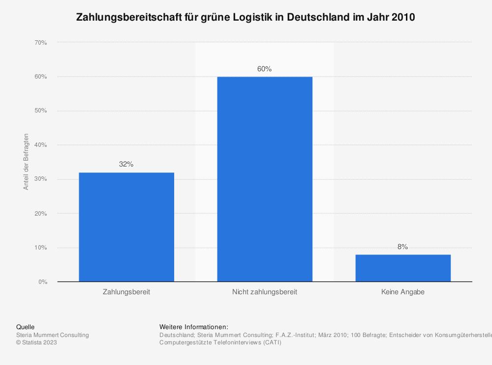 Statistik: Zahlungsbereitschaft für grüne Logistik in Deutschland im Jahr 2010 | Statista