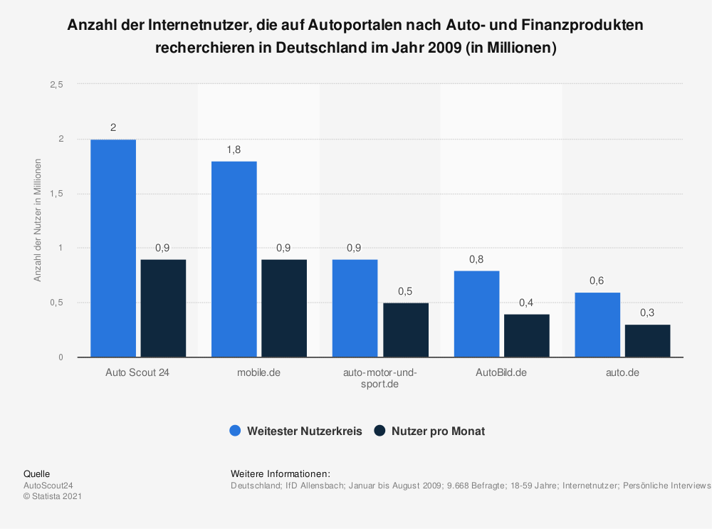 Statistik: Anzahl der Internetnutzer, die auf Autoportalen nach Auto- und Finanzprodukten recherchieren in Deutschland im Jahr 2009 (in Millionen) | Statista