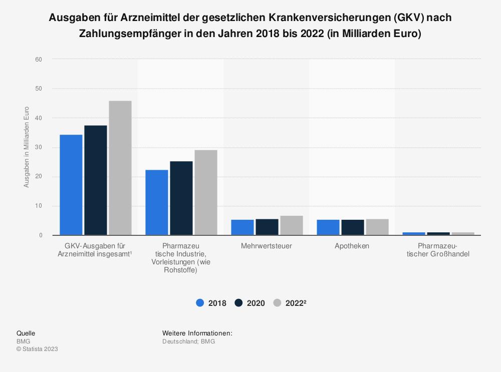 Statistik: Ausgaben für Arzneimittel der gesetzlichen Krankenversicherungen (GKV) nach Zahlungsempfänger in den Jahren 2015 bis 2019 (in Milliarden Euro) | Statista