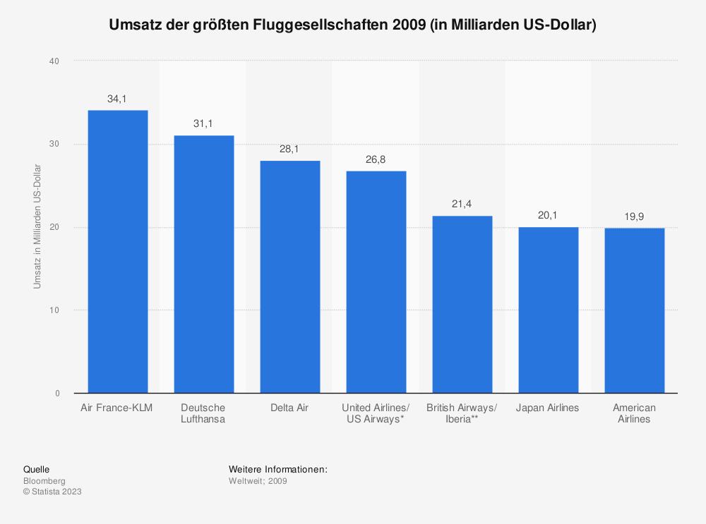 Statistik: Umsatz der größten Fluggesellschaften 2009 (in Milliarden US-Dollar) | Statista