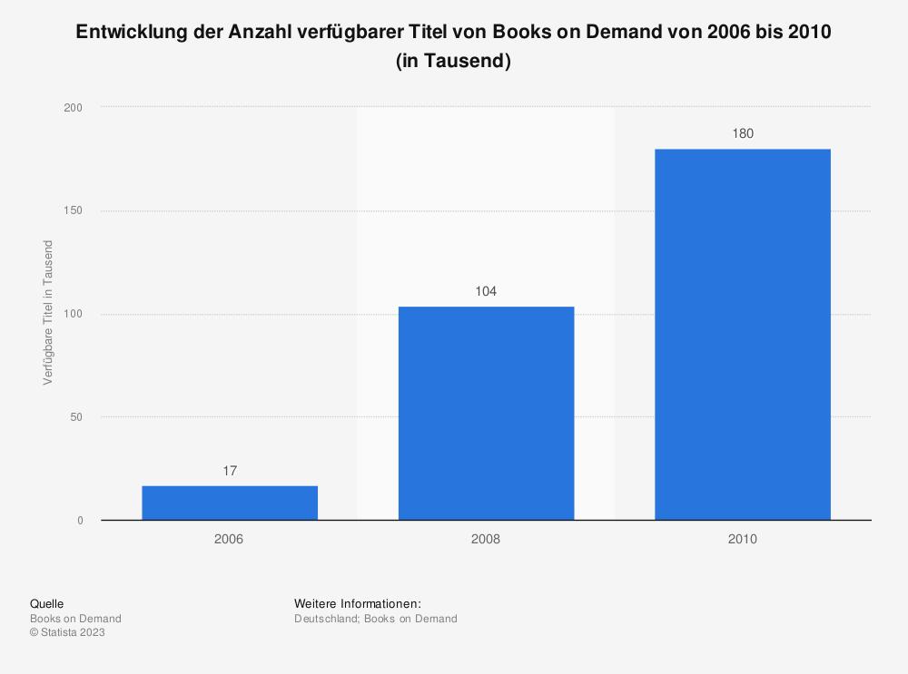 Statistik: Entwicklung der Anzahl verfügbarer Titel von Books on Demand von 2006 bis 2010 (in Tausend) | Statista
