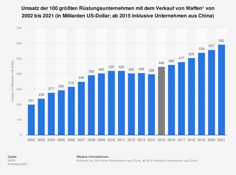 Statistik: Umsatz der 100 größten Rüstungsunternehmen (ohne China) mit dem Verkauf von Waffen* von 2002 bis 2018 (in Milliarden US-Dollar) | Statista