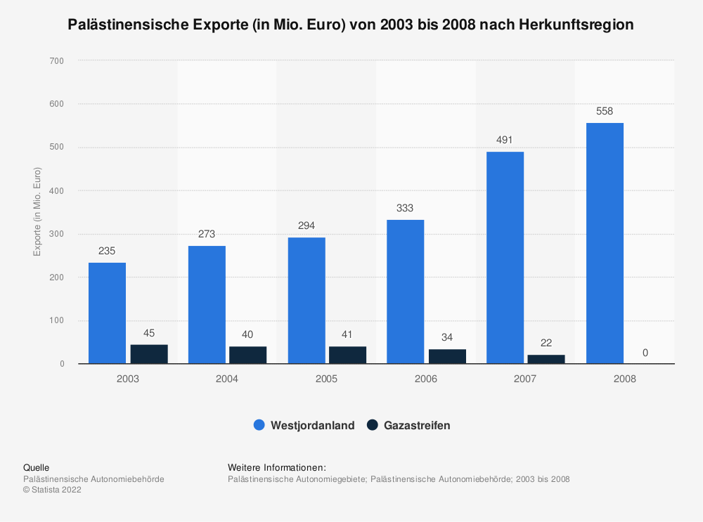 Statistik: Palästinensische Exporte (in Mio. Euro) von 2003 bis 2008 nach Herkunftsregion | Statista