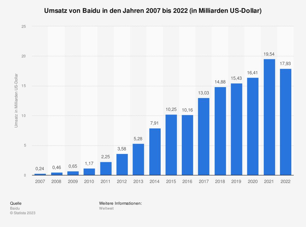 Statistik: Umsatz von Baidu in den Jahren 2007 bis 2018 (in Milliarden US-Dollar) | Statista