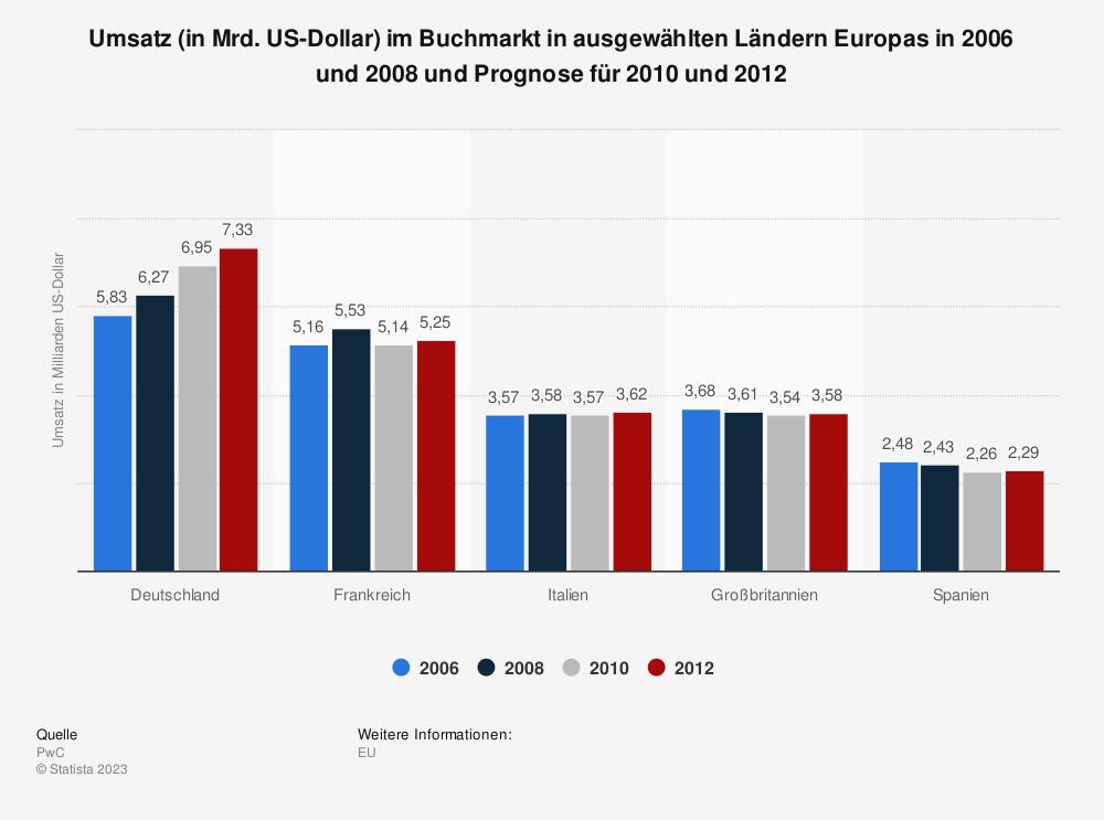 Statistik: Umsatz (in Mrd. US-Dollar) im Buchmarkt in ausgewählten Ländern Europas in 2006 und 2008 und Prognose für 2010 und 2012 | Statista
