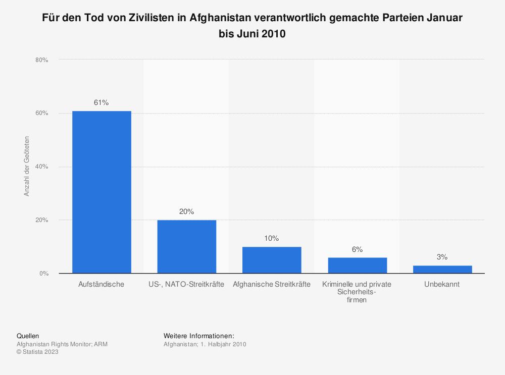 Statistik: Für den Tod von Zivilisten in Afghanistan verantwortlich gemachte Parteien Januar bis Juni 2010 | Statista