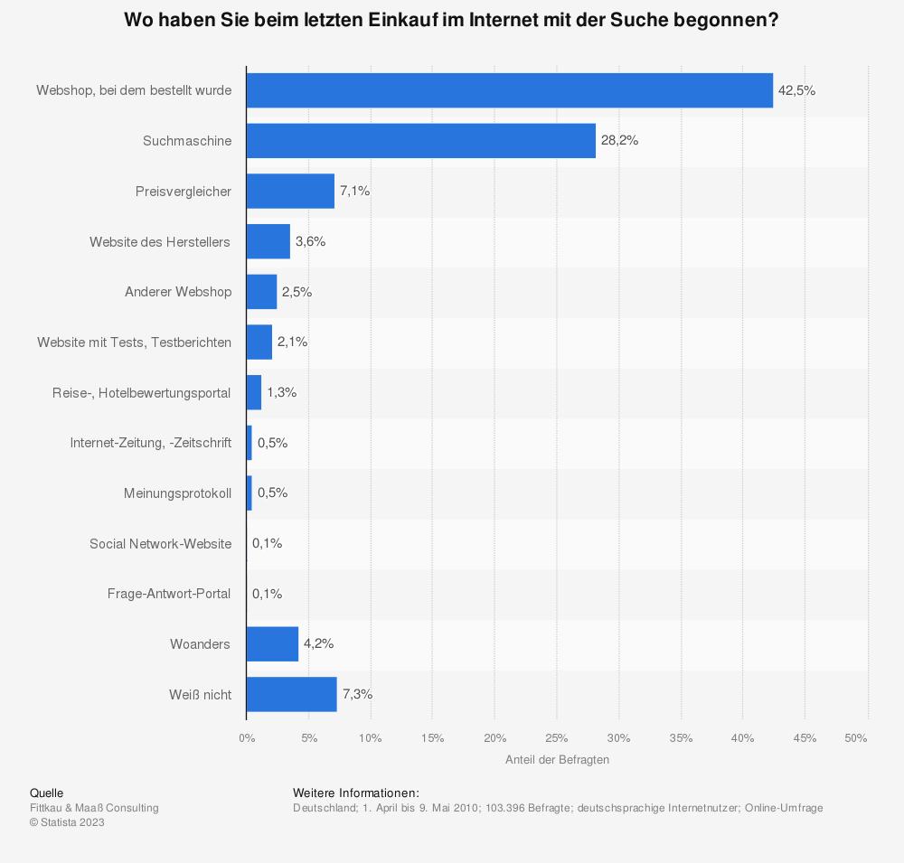 Statistik: Wo haben Sie beim letzten Einkauf im Internet mit der Suche begonnen?  | Statista