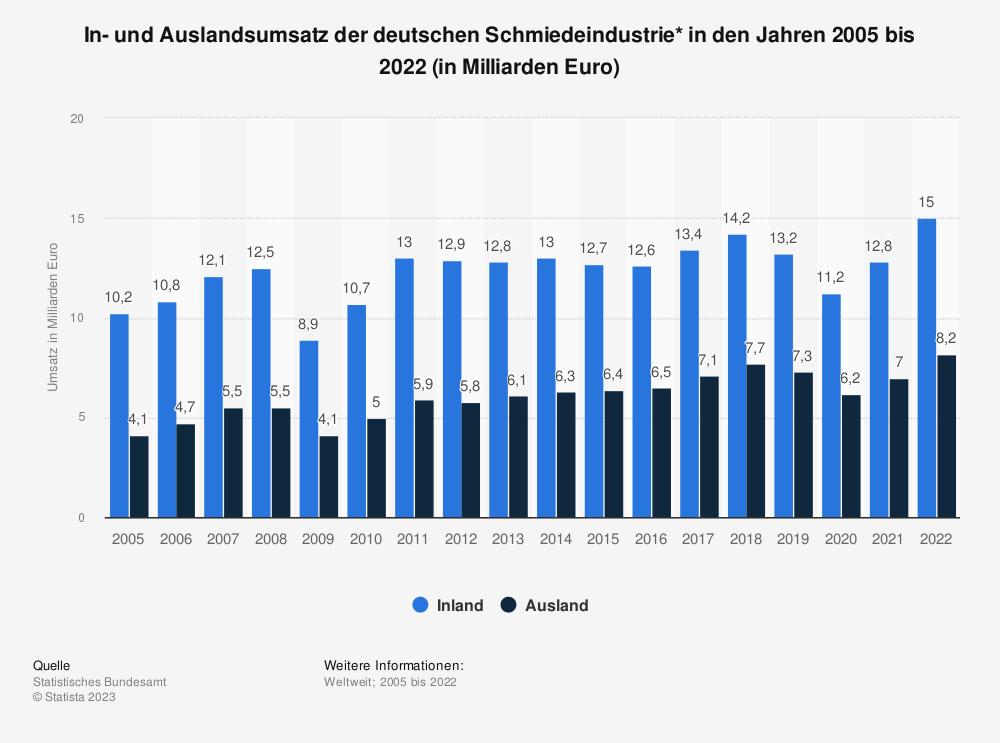 Statistik: In- und Auslandsumsatz der deutschen Schmiedeindustrie* in den Jahren 2005 bis 2018 (in Milliarden Euro) | Statista