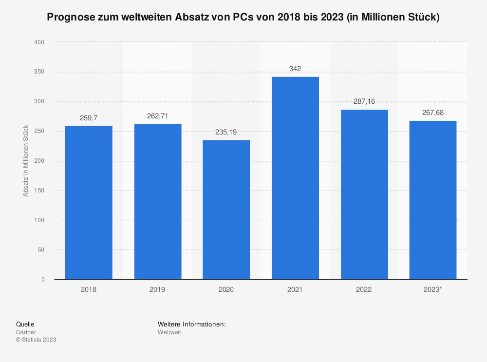 Statistik: Prognose zum weltweiten Absatz von PCs von 2009 bis 2023 (in Millionen Stück) | Statista